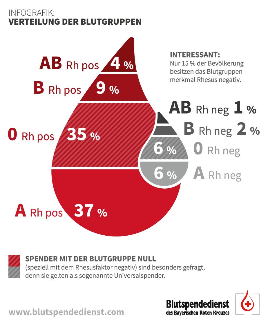 Die Verteilung der Blutgruppen in Deutschland