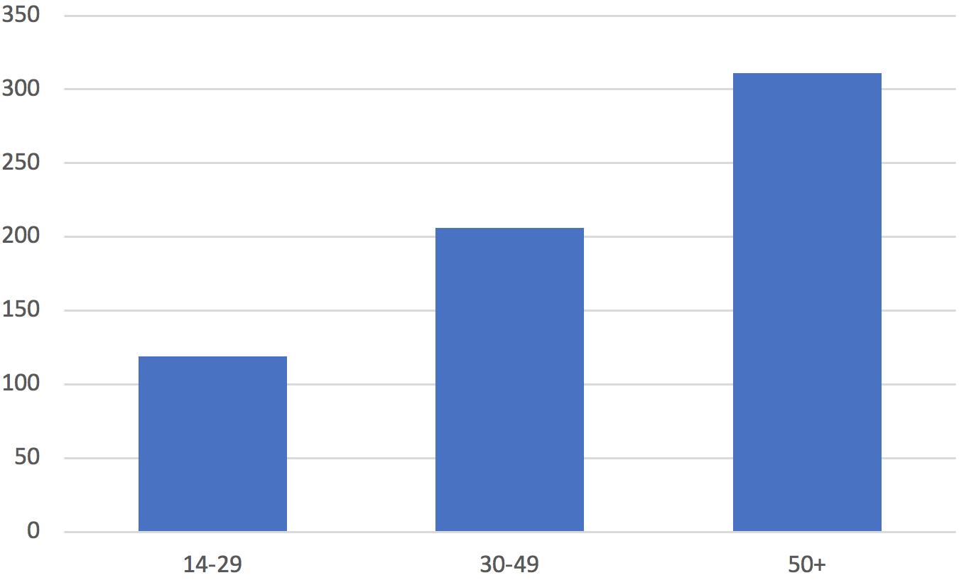 TV-Sehdauer der verschiedenen Altersgruppen in Minuten pro Tag. Der Verlust der jungen Zielgruppe ist deutlich zu erkennen. Quelle DWDL.de, eigene Produktion