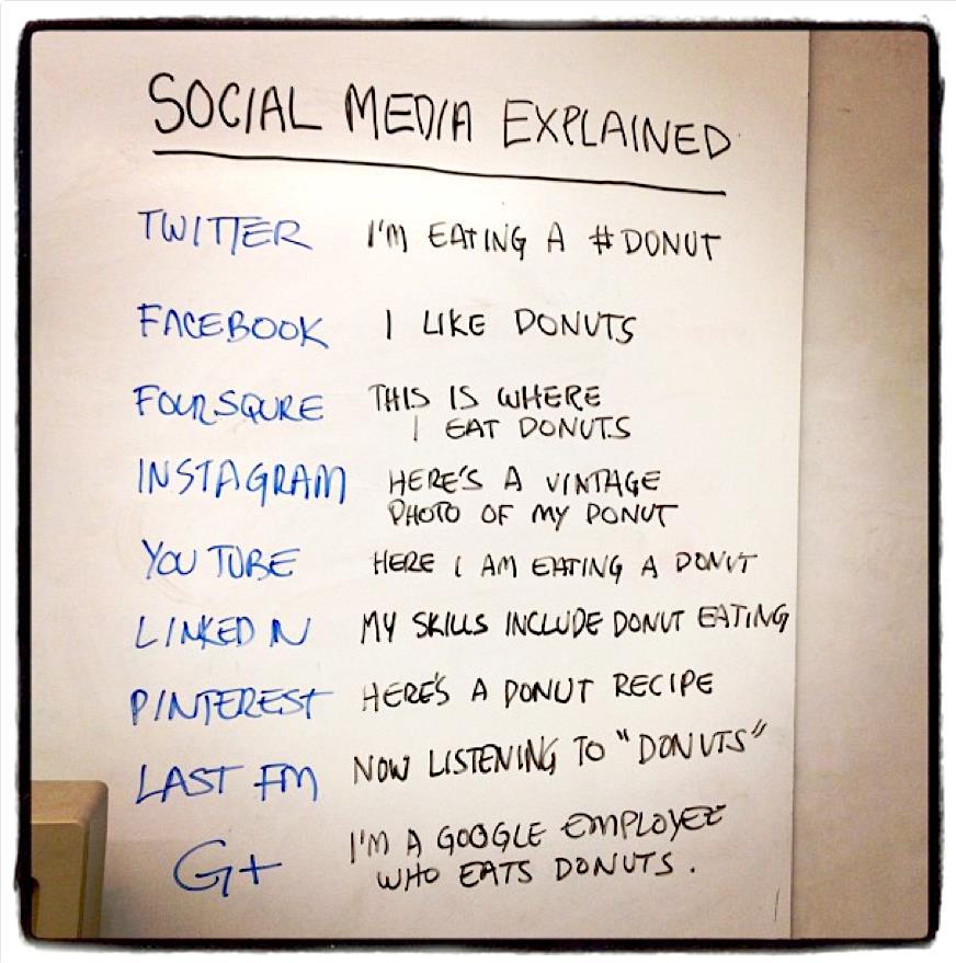 Hier werden die unterschiedlichen Social-Media Plattformen von einander abgegrenzt.