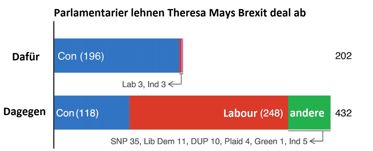 Erste Theresa May Brexit Abstimmung: 202 Parlamentarier stimmen dafür und 432 dagegen
